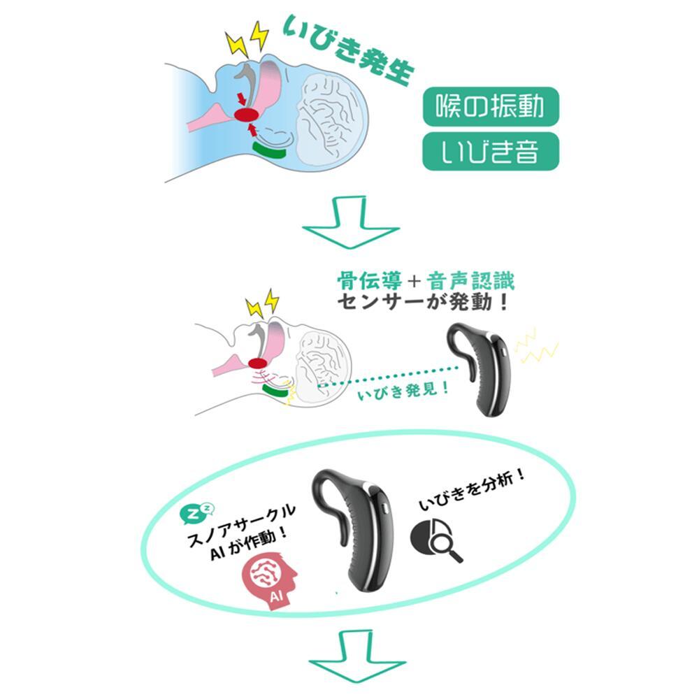いびき発生から振動発信までの流れ